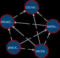 graph_cze