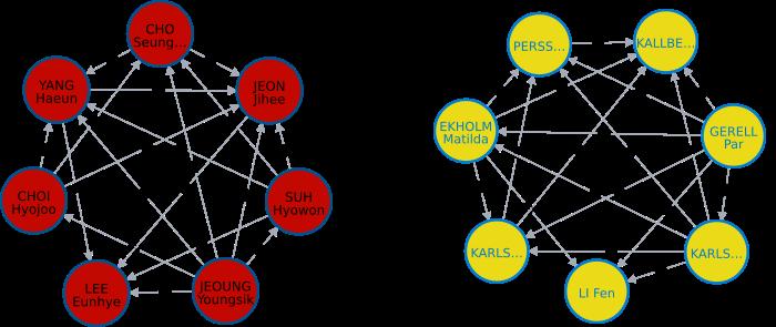 graph_kor_swe