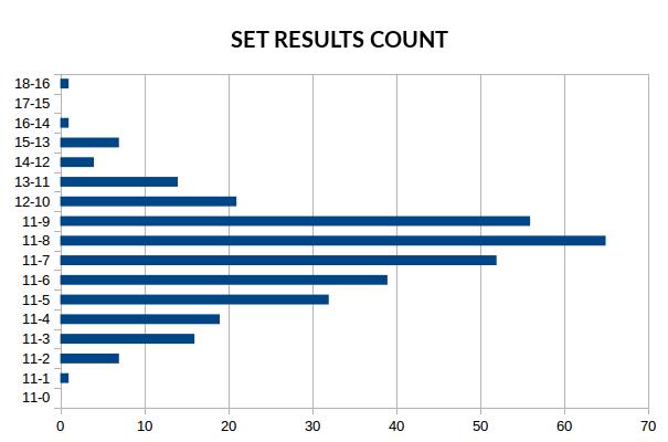 sets_result