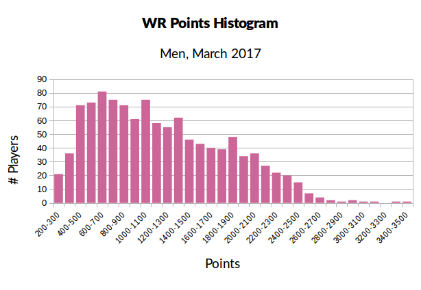 histogram_men