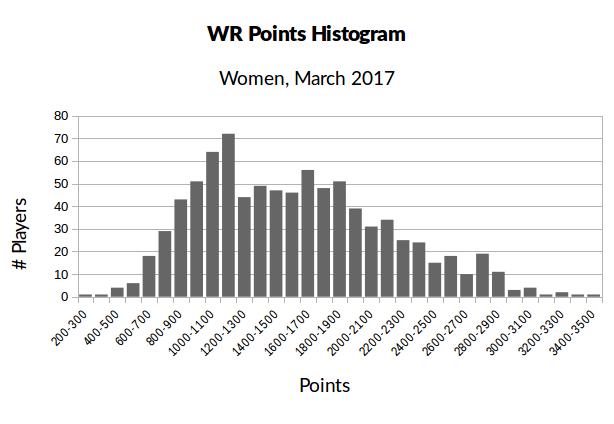 histogram_women