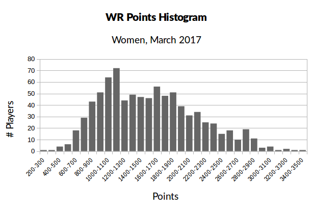 histogram_women