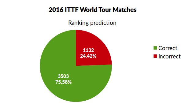 prediction_2016