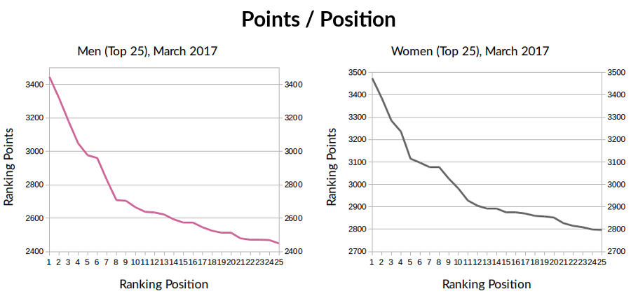 top25_points