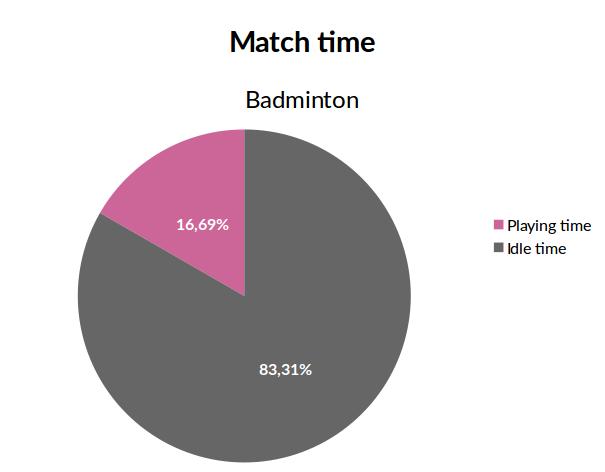 badminton_playing_time