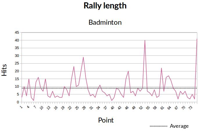 hits_badminton