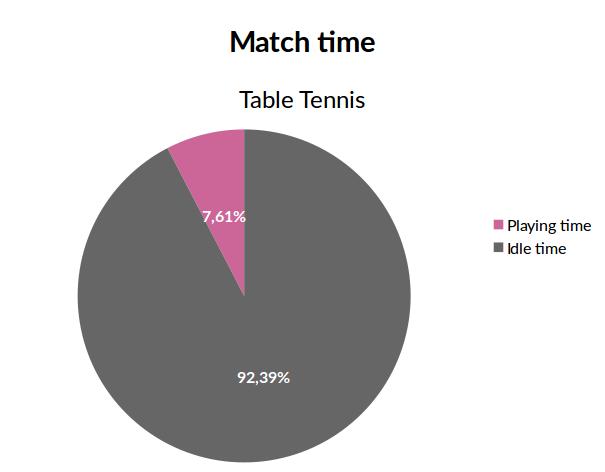 tt_playing_time