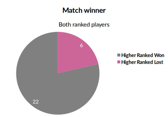 both_ranked