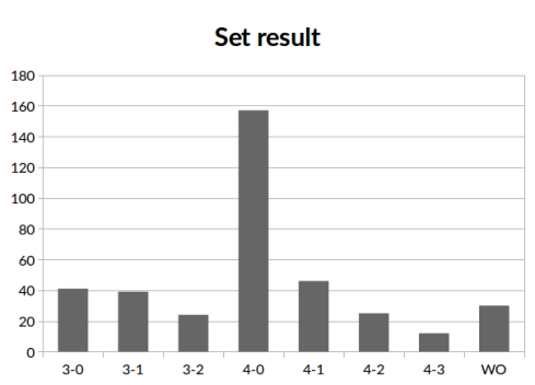 set_result