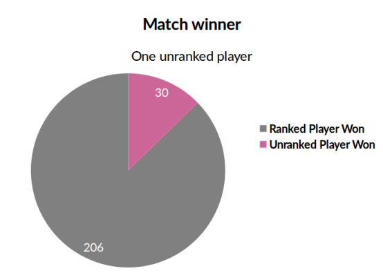 unranked_player
