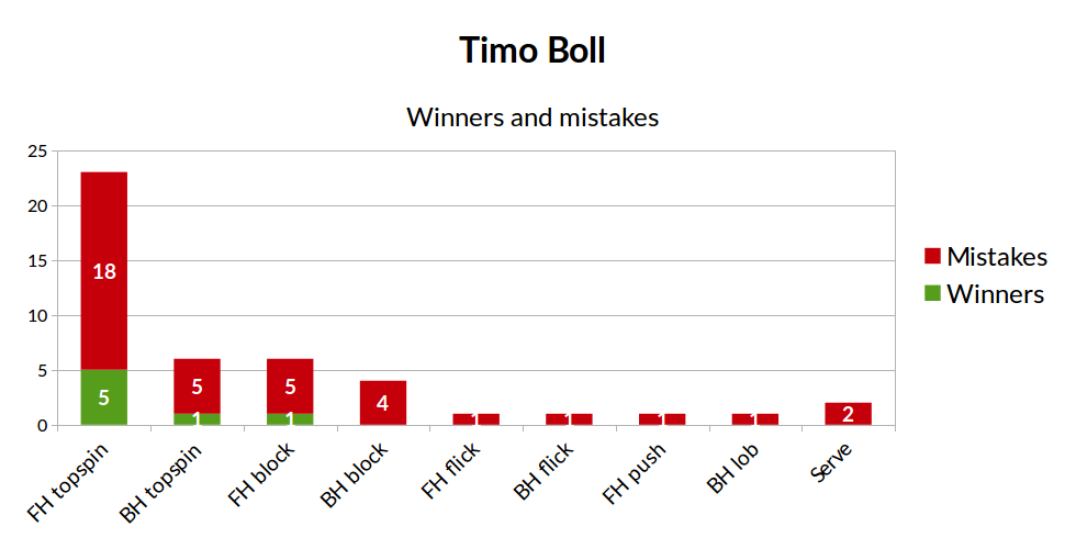 winners_and_mistakes_boll