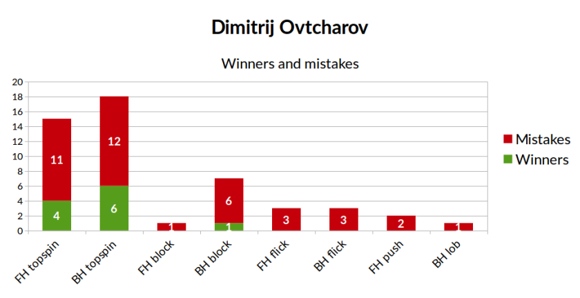 winners_and_mistakes_ovtcharov