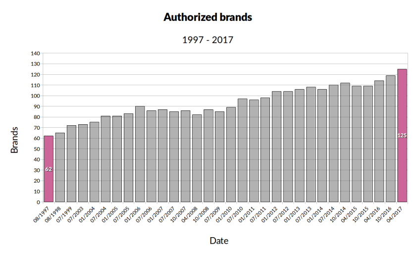 Authorized brands evolution 1997 - 2017