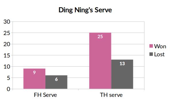 dn_serve