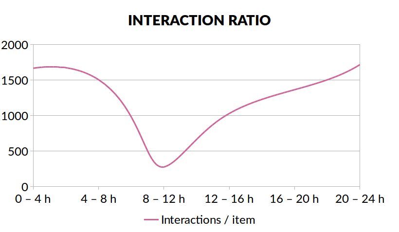 interactions_by_hour.png