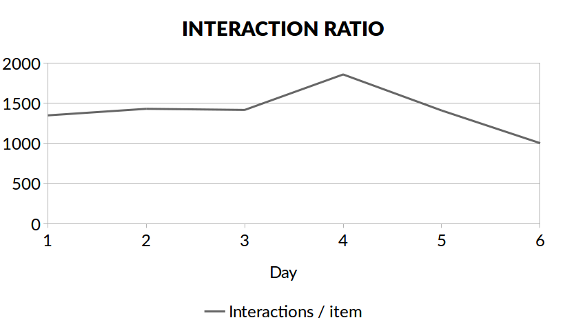 interactions_per_day