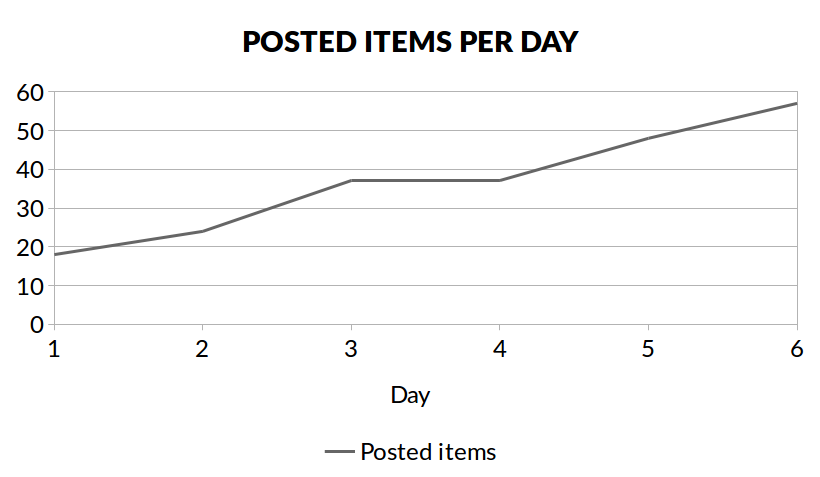 items_per_day.png