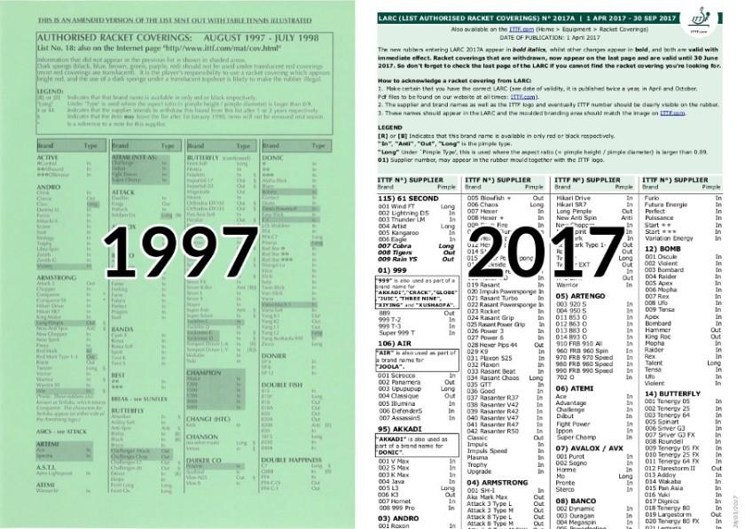 LARC Comparison: 1997 - 2017