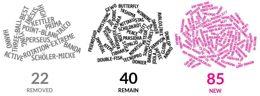 numbers_evolution