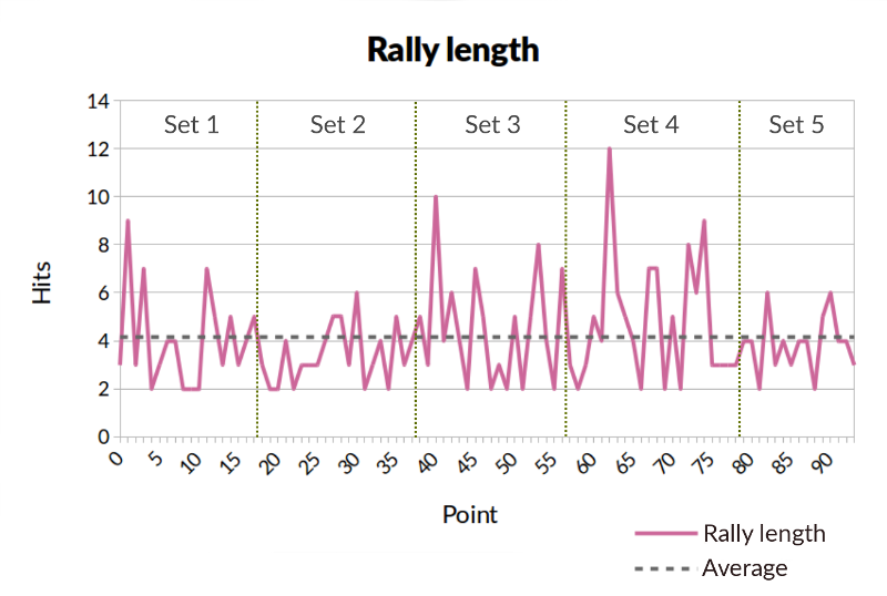 rally_length_with_sets