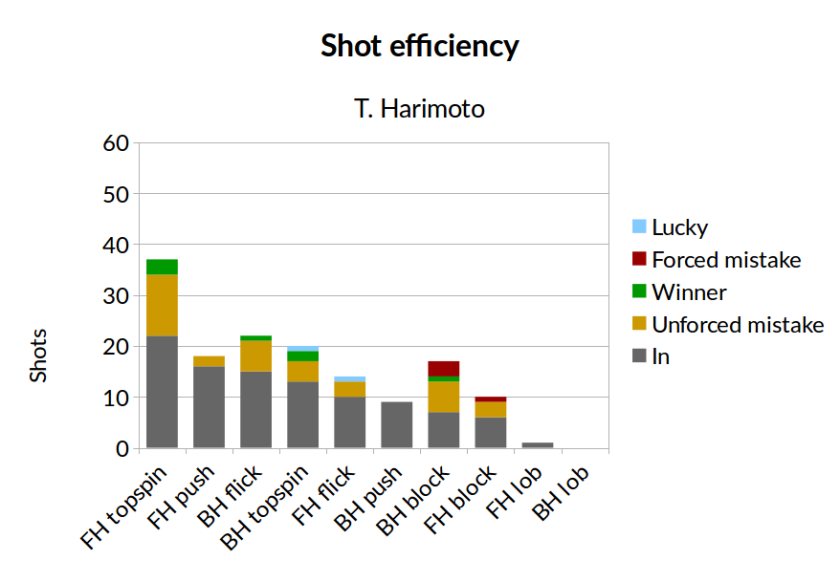shot_eff_harimoto