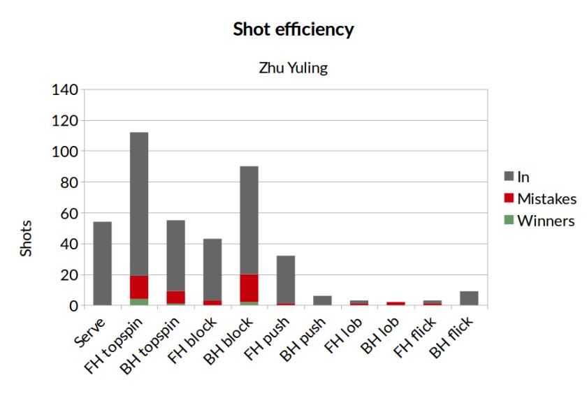 shots_eff_zy