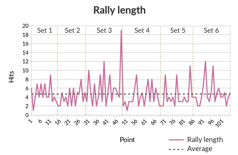 rally_length