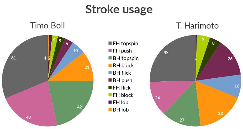 stroke_usage